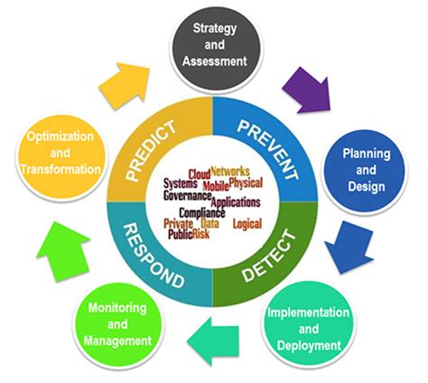 Literature review on business strategy
